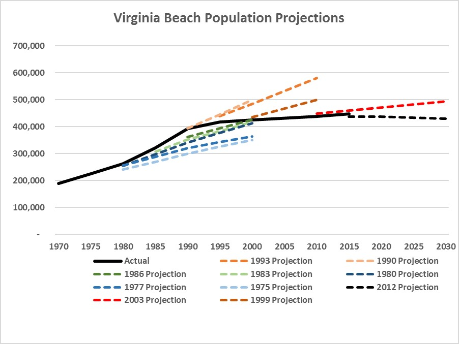 Virginia Beach Population Projections