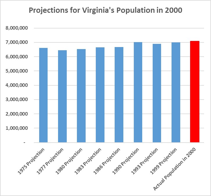 Virginia Population Projections
