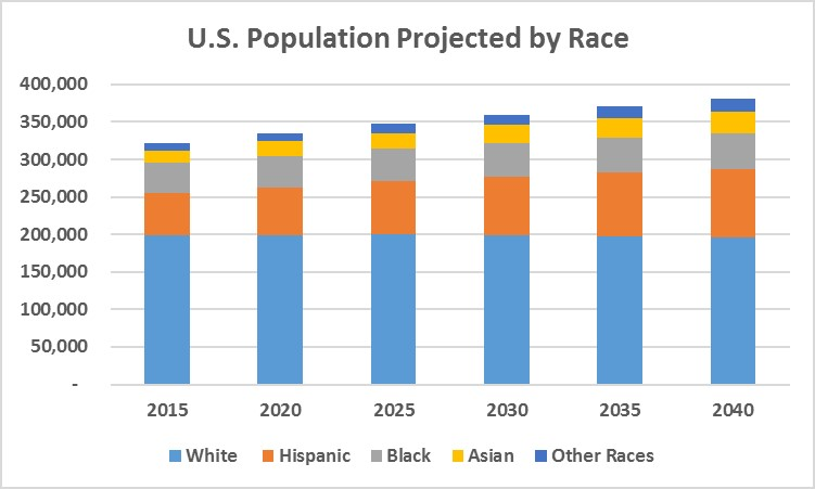 Census Race Projections
