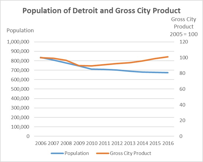 Detroit Population and Gross City Product