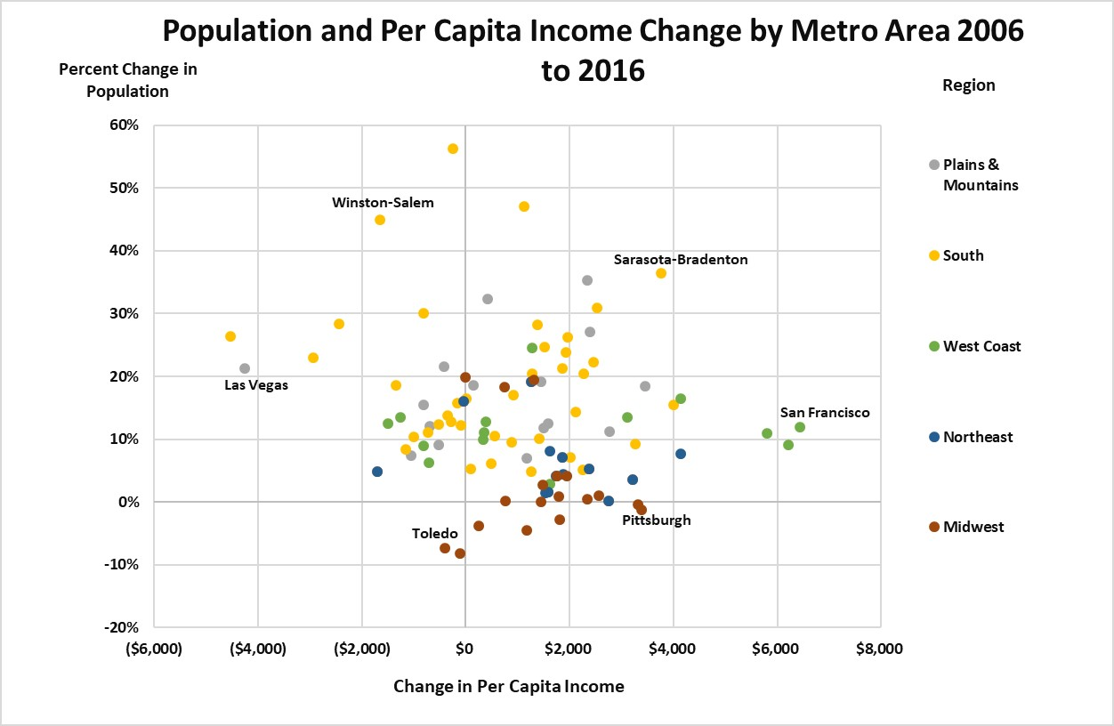 Population and Per Capita Income Change 2006 to 2016 ACS Census